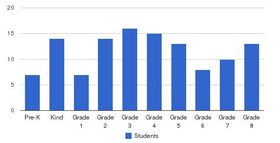 Clintonville Academy Students by Grade