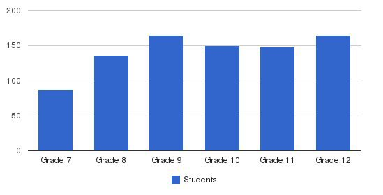Cuyahoga Valley Christian Academy Students by Grade