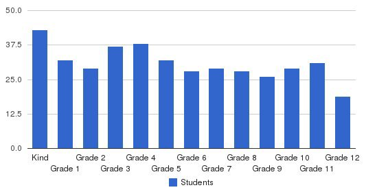 Emmanuel Christian Academy Students by Grade