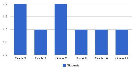 Grace Bible Church Students by Grade