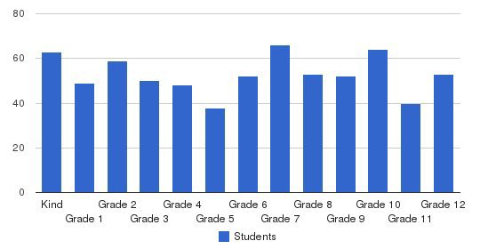 Grove City Christian School Students by Grade