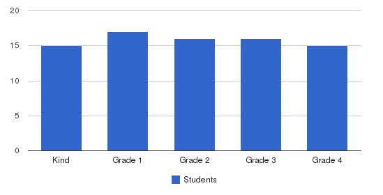 Harambee Christian School Students by Grade