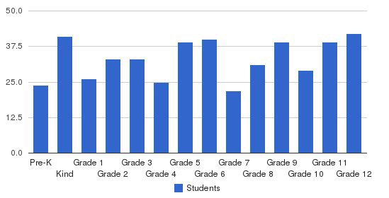 Pike Liberal Arts School Students by Grade