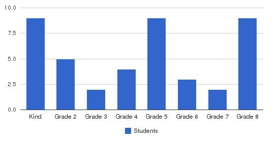 Foothills Adventist Elementary School Students by Grade