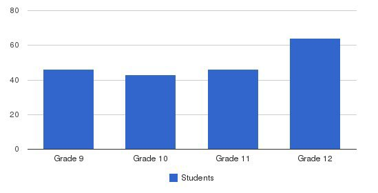 Lehman Catholic High School Students by Grade