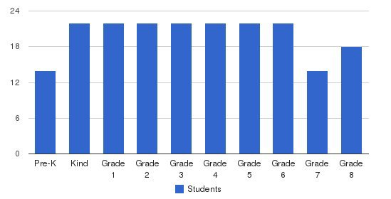 Lial Catholic School Students by Grade