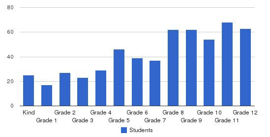 Forest Lake Christian School Students by Grade