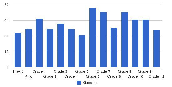Mansfield Christian School Students by Grade