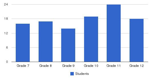 Marion Catholic Jr Sr High School Students by Grade