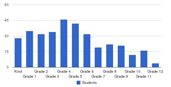 Mars Hill Academy Students by Grade