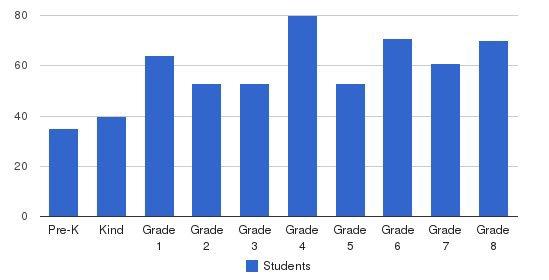 Metro Catholic School Students by Grade
