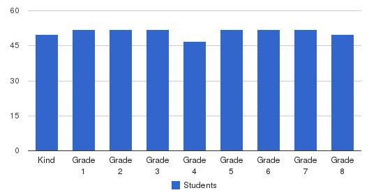Mother Teresa Catholic Elementary School Students by Grade
