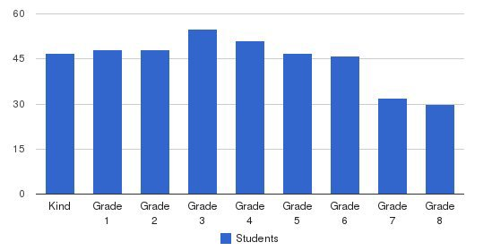 Nativity School Students by Grade