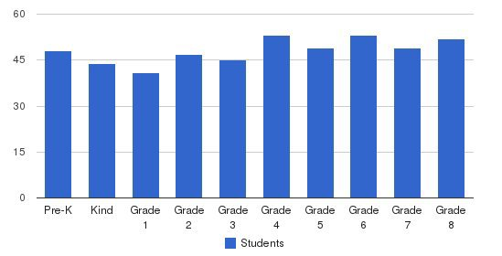 Notre Dame Elementary School Students by Grade