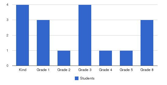 Rush Christian School Students by Grade