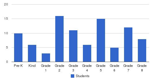 Springfield Christian School Students by Grade