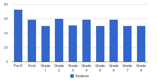 St. Angela Merici Elementary School Students by Grade