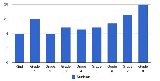 St. Anthony Of Padua Elementary School Students by Grade