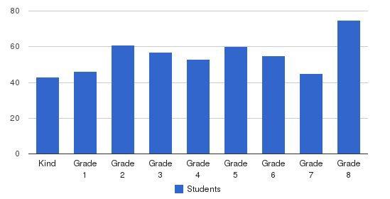 St Antoninus Elementary School Students by Grade