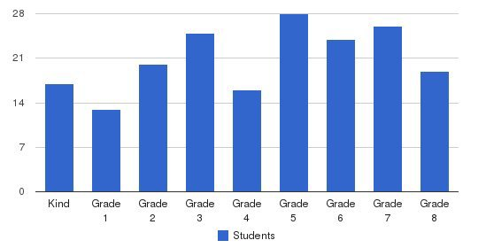 St James Of The Valley School Students by Grade