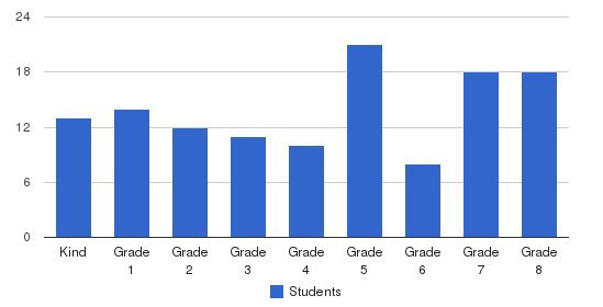 St John Lutheran School Students by Grade