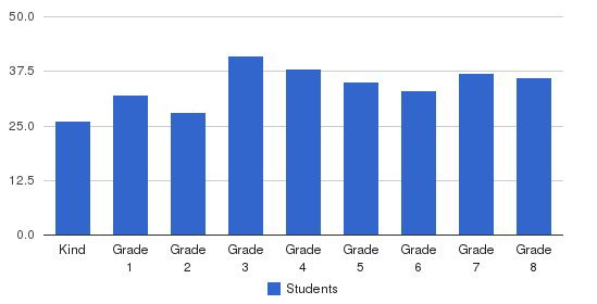 Gardena Valley Christian School Students by Grade