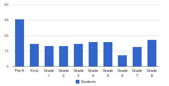 St. Mary Magdalene School Students by Grade