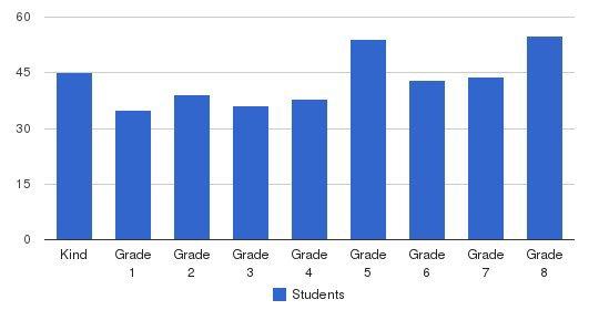 St. Benedict Catholic School Students by Grade