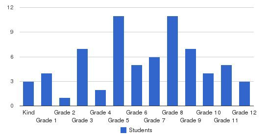 Gateway Education Center Students by Grade