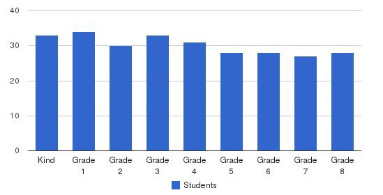 Gateway School Students by Grade