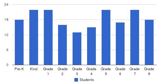John Paul II Academy Students by Grade