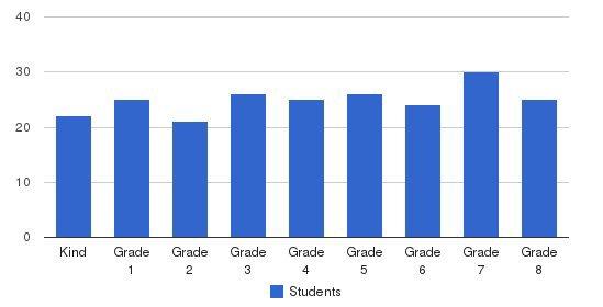St Thomas Aquinas School Students by Grade