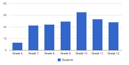 Kirby School Students by Grade