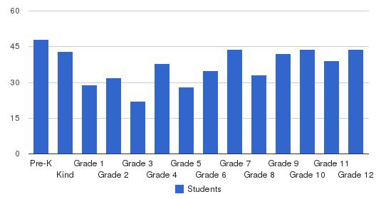Tree Of Life Christian Schools Students by Grade