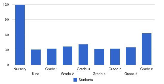 Troy Christian Elementary School Students by Grade