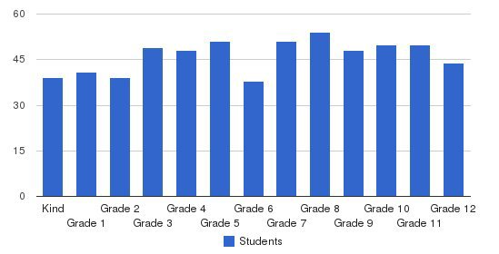Youngstown Christian School Students by Grade