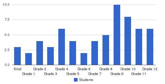 Blvd Christian School Students by Grade