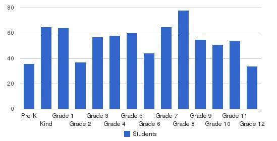 Community Christian School Students by Grade