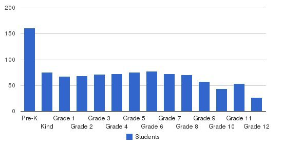 Crossings Christian School Students by Grade