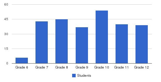 Oklahoma Bible Academy Students by Grade
