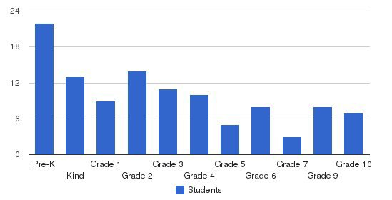 Brookings Harbor Christian School Students by Grade