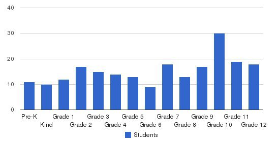 Columbia Christian Schools Students by Grade