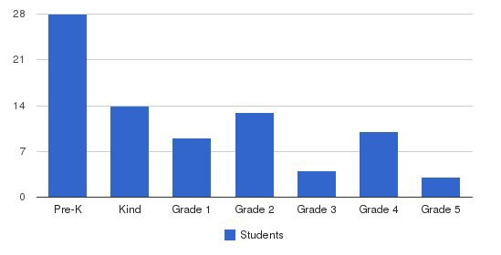 Crosshill Christian School Students by Grade