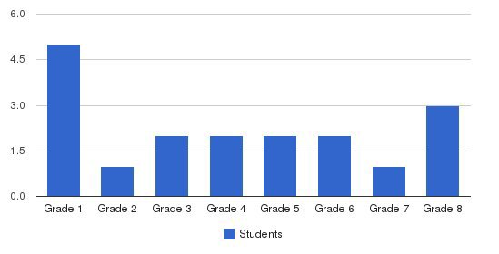 West Valley Christian School Students by Grade