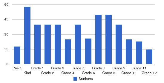 Life Christian School Students by Grade