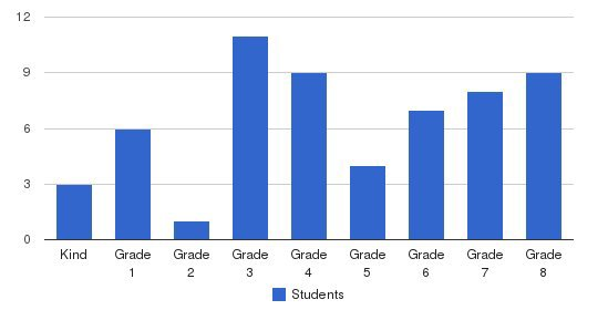 Mcminnville Adventist Christian School Students by Grade