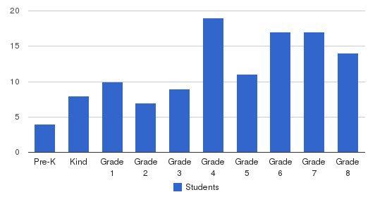 Milton Stateline Sda School Students by Grade