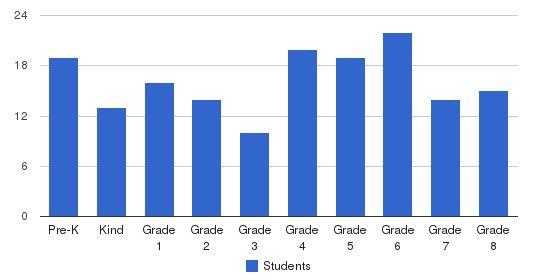 Pilgrim Lutheran School Students by Grade