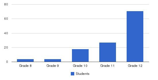 Rosemary Anderson High School/portland Oic Students by Grade