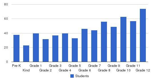 Santiam Christian School Students by Grade
